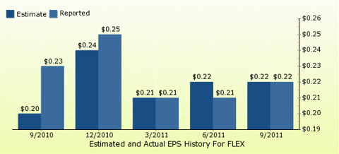 paid2trade.com Quarterly Estimates And Actual EPS results FLEX