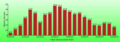 paid2trade.com short interest tool. The total short interest number of shares for FLEX