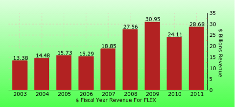 paid2trade.com revenue gross bar chart for FLEX