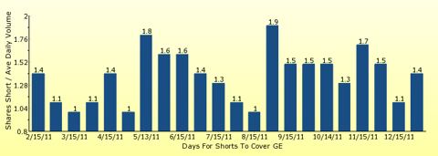 paid2trade.com number of days to cover short interest based on average daily trading volume for GE