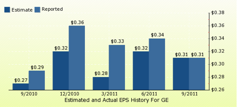 paid2trade.com Quarterly Estimates And Actual EPS results GE