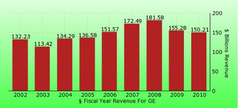 paid2trade.com revenue gross bar chart for GE