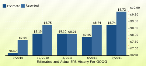paid2trade.com Quarterly Estimates And Actual EPS results GOOG