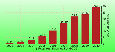 paid2trade.com revenue gross bar chart for GOOG