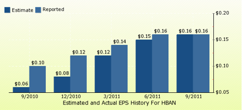 paid2trade.com Quarterly Estimates And Actual EPS results HBAN