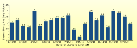 paid2trade.com number of days to cover short interest based on average daily trading volume for IBM