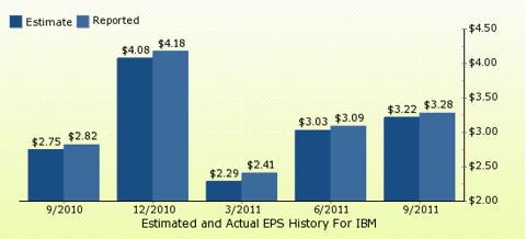 paid2trade.com Quarterly Estimates And Actual EPS results IBM