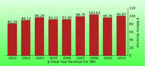 paid2trade.com revenue gross bar chart for IBM