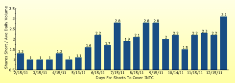 paid2trade.com number of days to cover short interest based on average daily trading volume for INTC