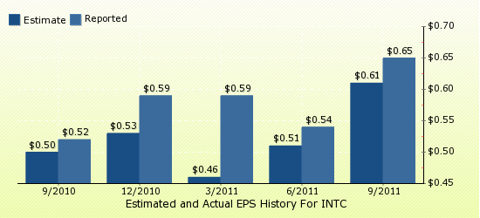 paid2trade.com Quarterly Estimates And Actual EPS results INTC
