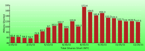 paid2trade.com short interest tool. The total short interest number of shares for INTC