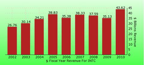paid2trade.com revenue gross bar chart for INTC
