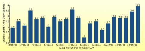 paid2trade.com number of days to cover short interest based on average daily trading volume for LUV