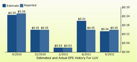 paid2trade.com Quarterly Estimates And Actual EPS results LUV