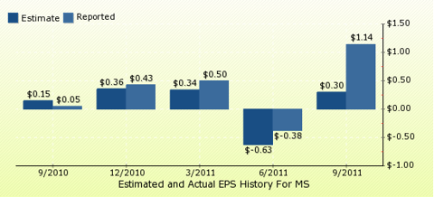 paid2trade.com Quarterly Estimates And Actual EPS results MS