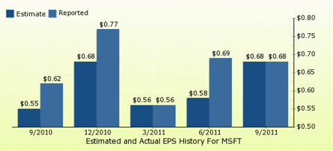 paid2trade.com Quarterly Estimates And Actual EPS results MSFT