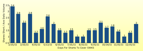 paid2trade.com number of days to cover short interest based on average daily trading volume for SWKS
