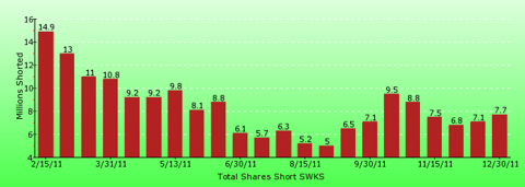 paid2trade.com short interest tool. The total short interest number of shares for SWKS