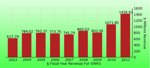 paid2trade.com revenue gross bar chart for SWKS