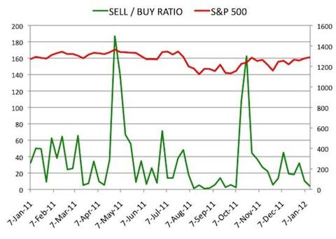 Insider Sell Buy Ratio January 13, 2012