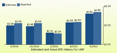 paid2trade.com Quarterly Estimates And Actual EPS results UNP