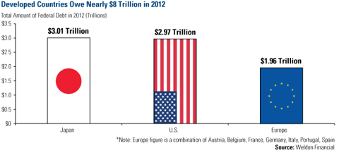 Developed Countries Owe Nearly $8 Trillion in 2012