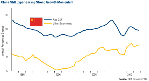 China Still Experiencing Strong Growth Momentum