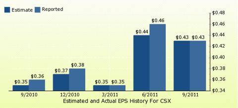 paid2trade.com Quarterly Estimates And Actual EPS results CSX