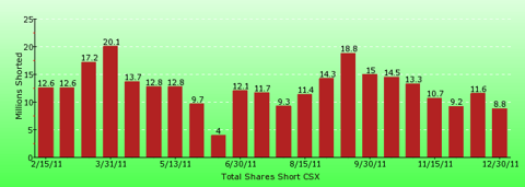 paid2trade.com short interest tool. The total short interest number of shares for CSX