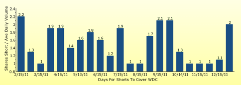 paid2trade.com number of days to cover short interest based on average daily trading volume for WDC