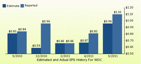 paid2trade.com Quarterly Estimates And Actual EPS results WDC