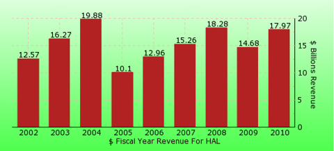 paid2trade.com revenue gross bar chart for HAL