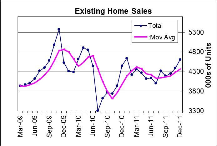 Existing home sales gather pace in winter months