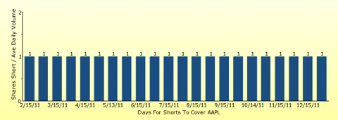 paid2trade.com number of days to cover short interest based on average daily trading volume for AAPL