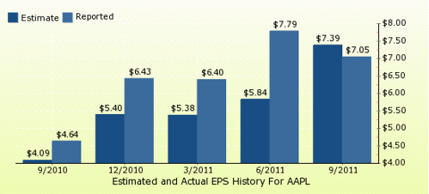paid2trade.com Quarterly Estimates And Actual EPS results AAPL