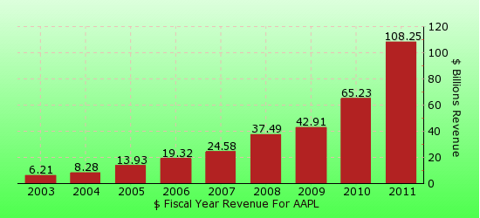 paid2trade.com revenue gross bar chart for AAPL