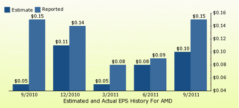 paid2trade.com Quarterly Estimates And Actual EPS results AMD