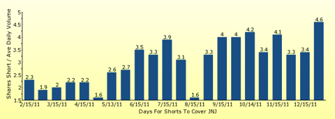 paid2trade.com number of days to cover short interest based on average daily trading volume for JNJ