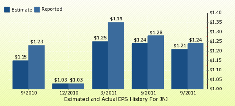 paid2trade.com Quarterly Estimates And Actual EPS results JNJ
