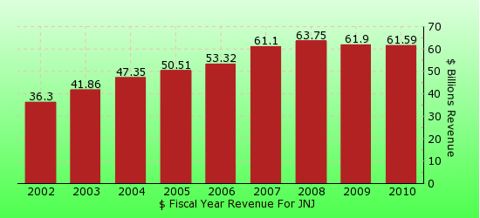 paid2trade.com revenue gross bar chart for JNJ