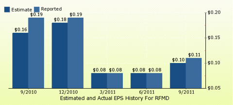 paid2trade.com Quarterly Estimates And Actual EPS results RFMD