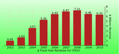 paid2trade.com revenue gross bar chart for YHOO