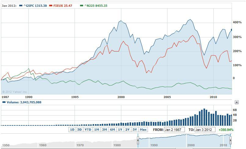 S&P 500, Nikkei 225, and Fidelity Europe Fund