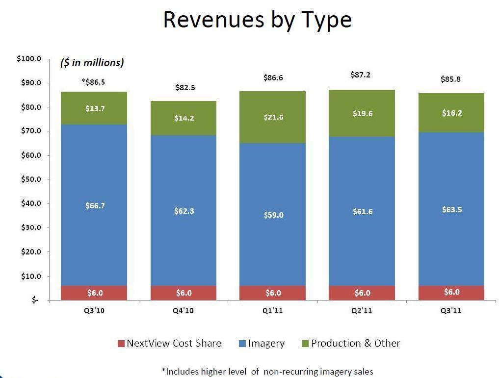 Breakdown of GEOY Revenues - From Geoeye 3Q 2011 Earnings Report