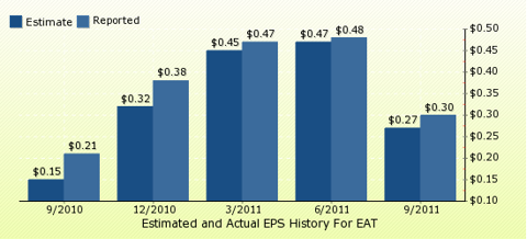 paid2trade.com Quarterly Estimates And Actual EPS results EAT