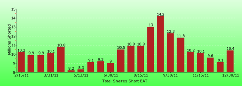 paid2trade.com short interest tool. The total short interest number of shares for EAT