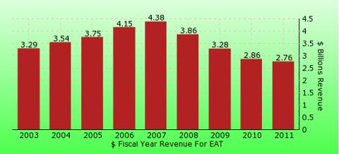 paid2trade.com revenue gross bar chart for EAT