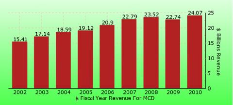 paid2trade.com revenue gross bar chart for MCD