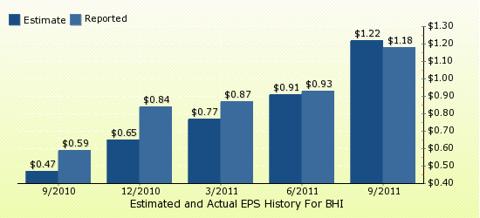 paid2trade.com Quarterly Estimates And Actual EPS results BHI