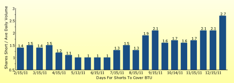 paid2trade.com number of days to cover short interest based on average daily trading volume for BTU